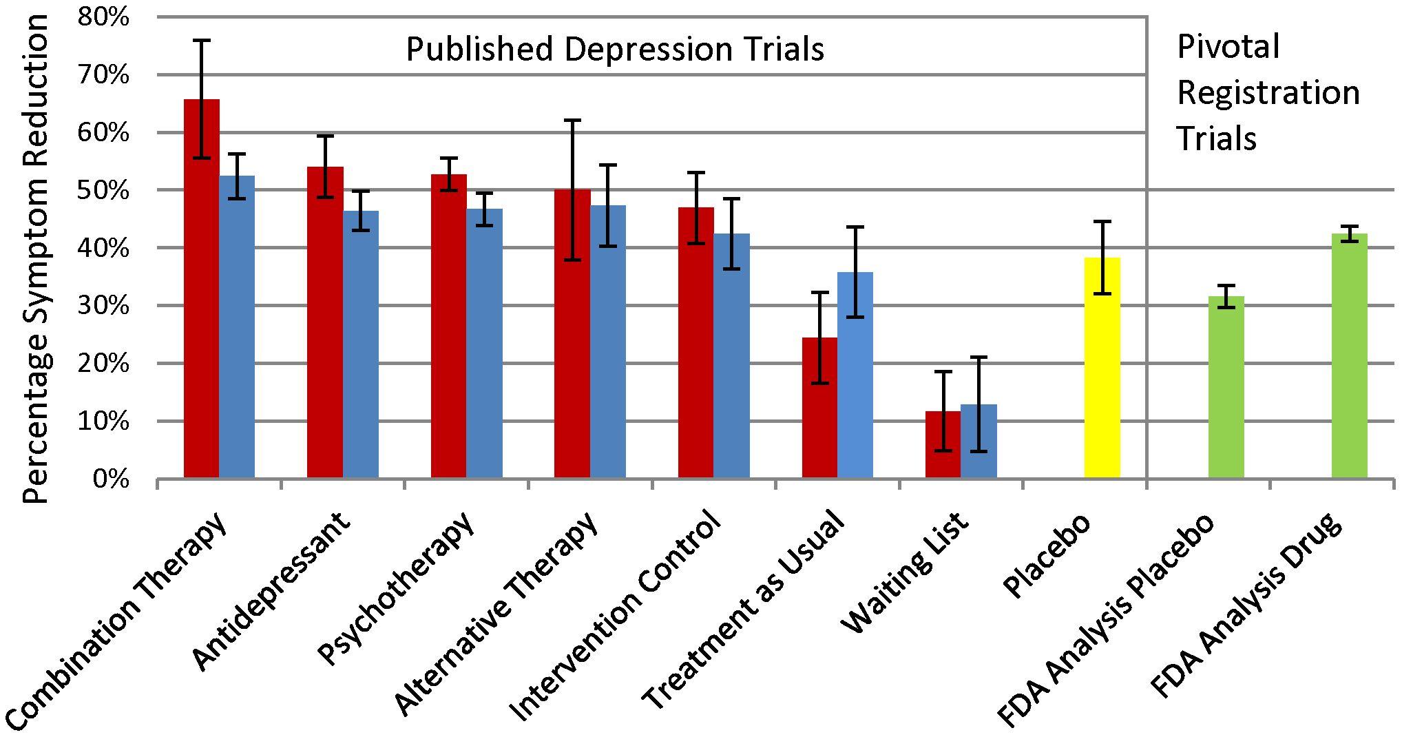 Статистика за психотерапия